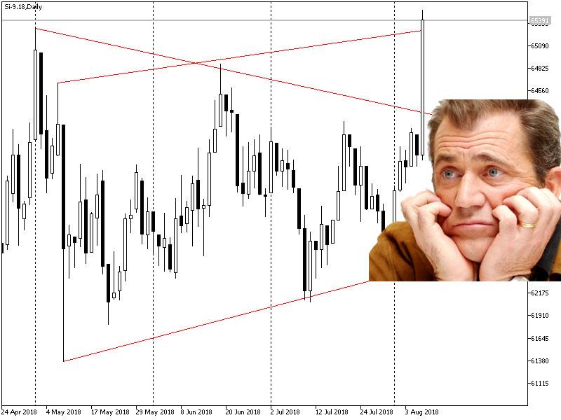 Доллар-рубль резко вырос сегодня