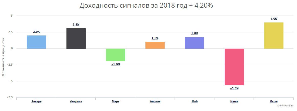 статистика сигналов июль 2018