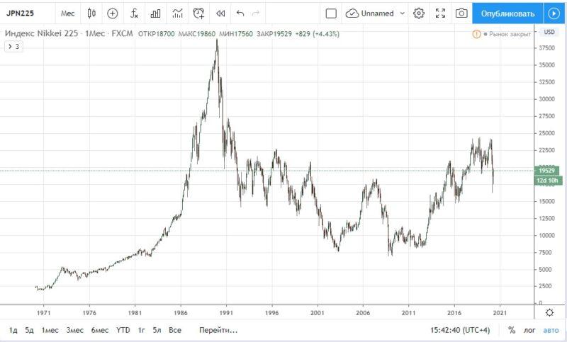 индекс Nikkei 225 - покупатели японский акций с 1990 года не окупили своих вложений