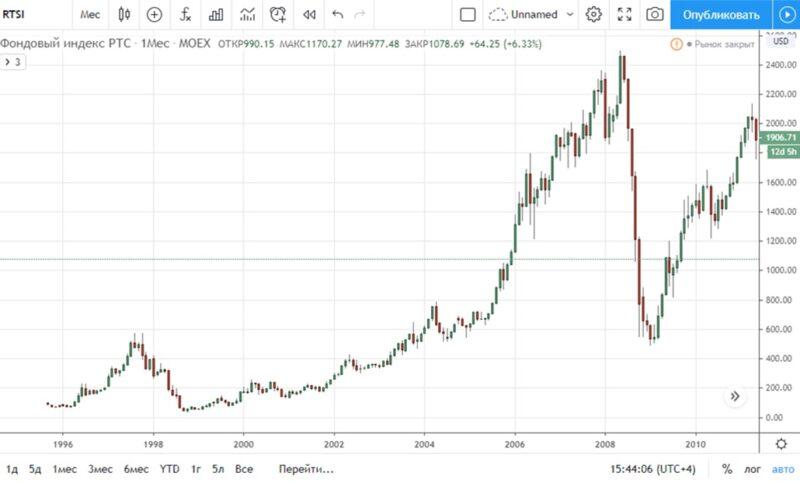 Индекс РТС - покупка акций в 2008 году принесла большие прибыли