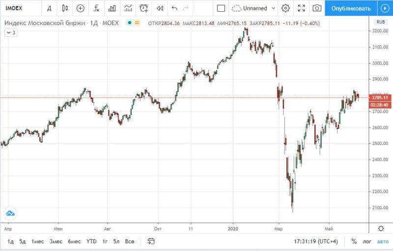 График индекс Мосбиржи на 09.06.2020