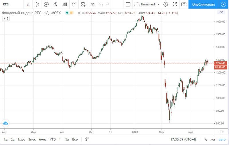 График индекс РТС на 09.06.2020
