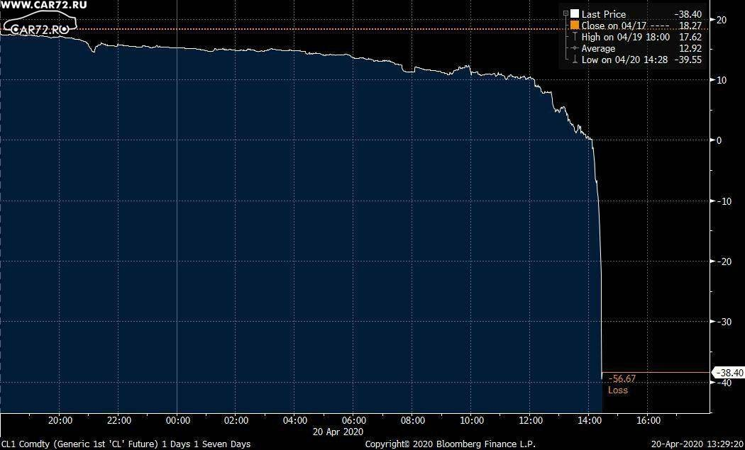 Обвал нефти. WTI по -40 долларов за баррель