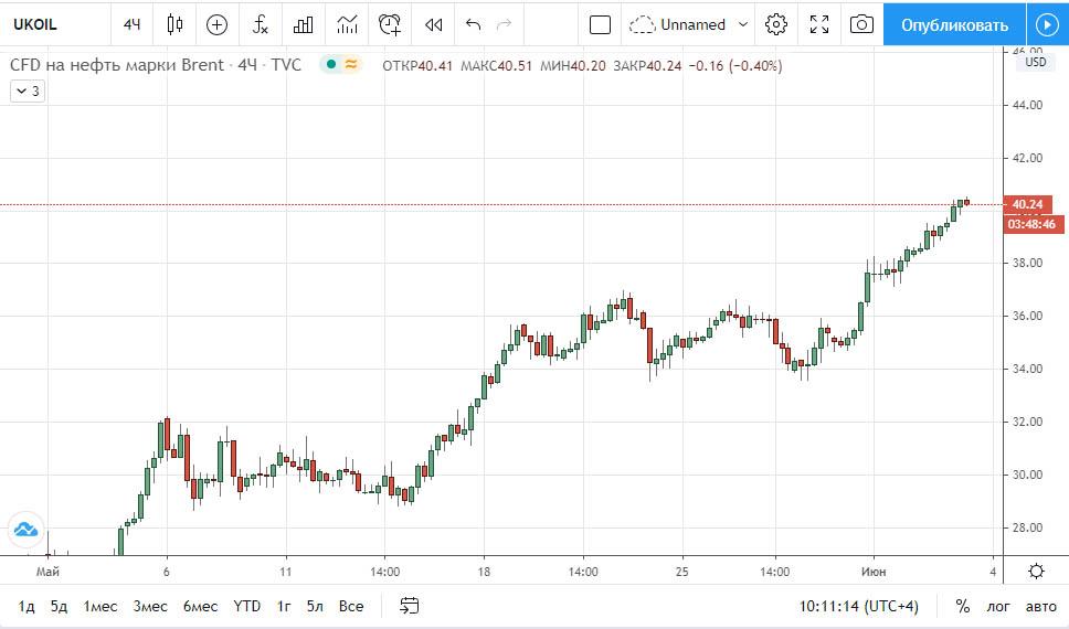 Нефть Brent график 03.06.2020
